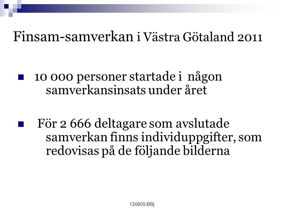 120605/BBj Finsam-samverkan i Västra Götaland 2011  10 000 personer startade i någon samverkansinsats under året  För 2 666 deltagare som avslutade samverkan finns individuppgifter, som redovisas på de följande bilderna
