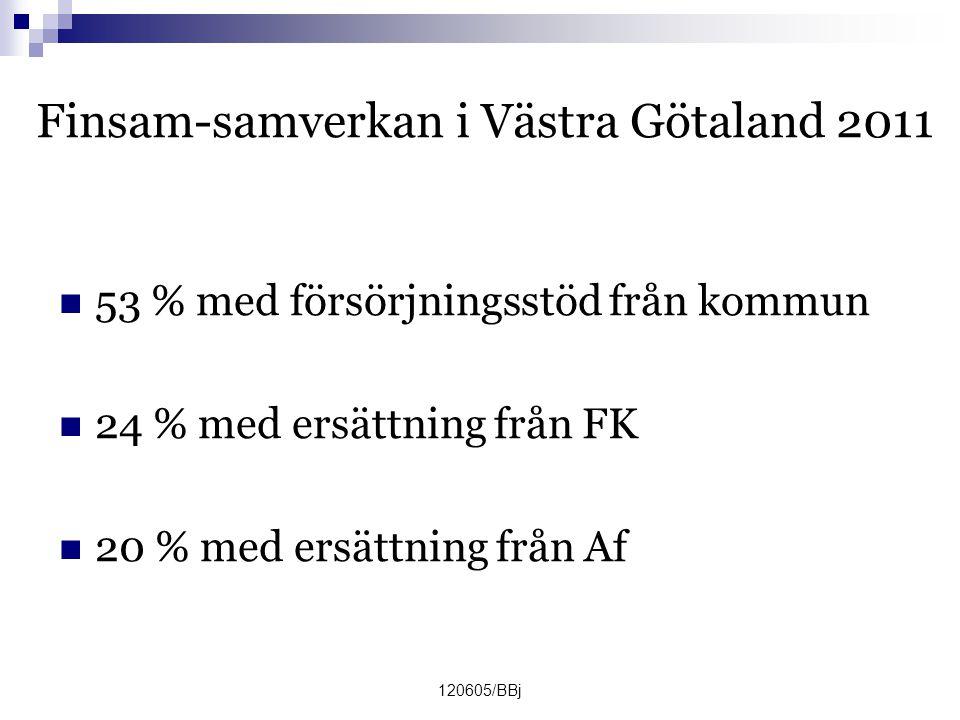 120605/BBj Finsam-samverkan i Västra Götaland 2011  53 % med försörjningsstöd från kommun  24 % med ersättning från FK  20 % med ersättning från Af