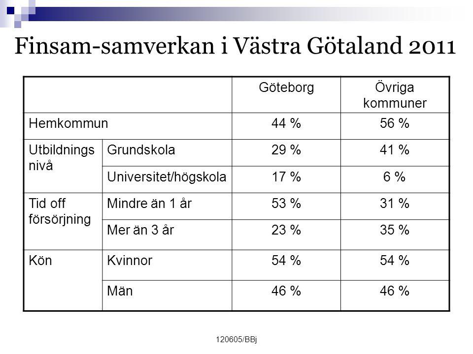 120605/BBj Finsam-samverkan i Västra Götaland 2011 GöteborgÖvriga kommuner Hemkommun44 %56 % Utbildnings nivå Grundskola29 %41 % Universitet/högskola17 %6 % Tid off försörjning Mindre än 1 år53 %31 % Mer än 3 år23 %35 % KönKvinnor54 % Män46 %