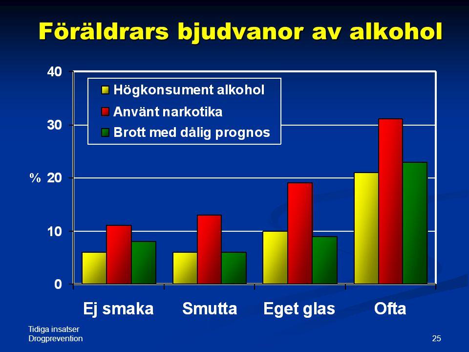 Tidiga insatser Drogprevention 25 Föräldrars bjudvanor av alkohol
