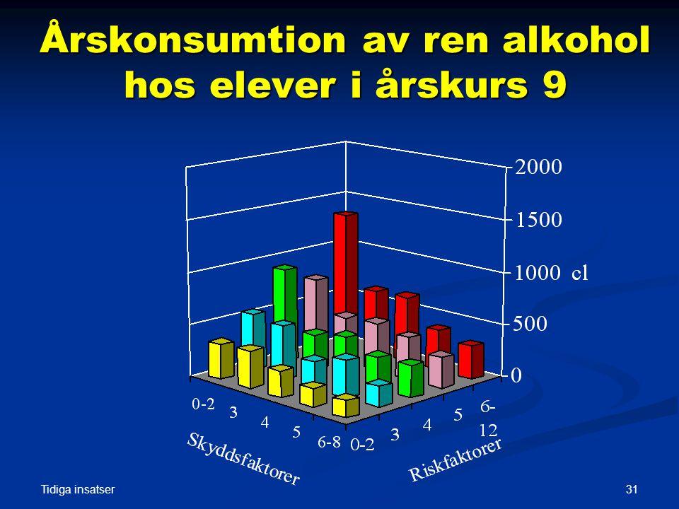 Tidiga insatser 31 Årskonsumtion av ren alkohol hos elever i årskurs 9