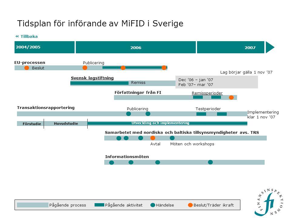 2004/2005 20062007 Tidsplan för införande av MiFID i Sverige EU-processen Lag börjar gälla 1 nov '07 Prop. HändelseBeslut/Träder ikraft « Tillbaka Bes