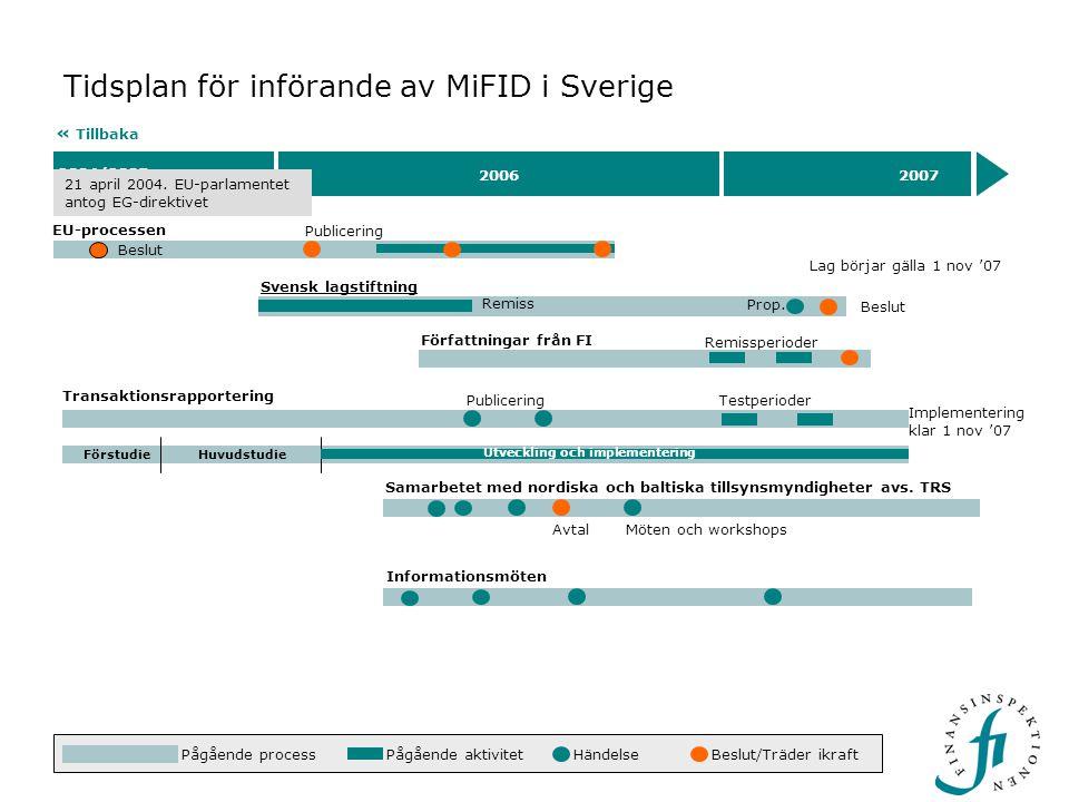 2004/2005 20062007 Tidsplan för införande av MiFID i Sverige EU-processen Lag börjar gälla 1 nov '07 HändelseBeslut/Träder ikraft « Tillbaka Beslut På