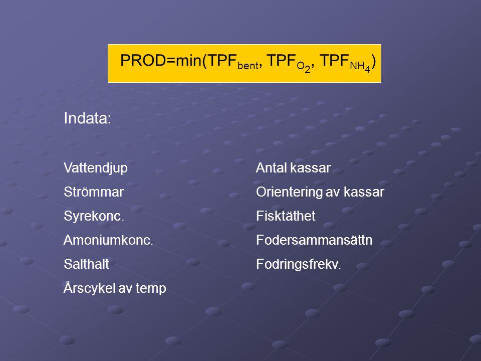 Protein (0.18) Fett (0.18) m.m FISKMODELLEN FÖDA •Protein •Fett •m.m Av intaget protein tillgodogörs 90% av fisken Om fisken består av 18 vikt% protein krävs 5*0.18 dvs 0.9/0.9 kg =1 kg protein för en tillväxt på 5 kg