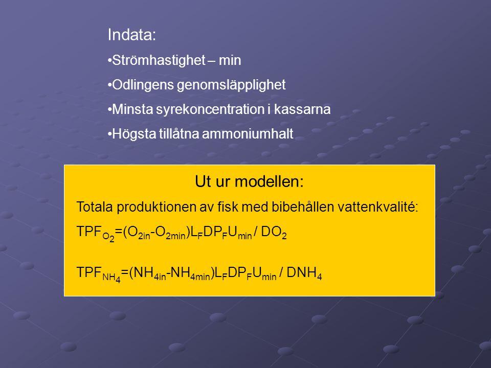 Spridningsmodellen medelström F1F1 F2F2 σ*T= σ*H/w w-fallhastigheten H F 2 (r)=μ(r))*F 1 Indata: •Strömhastighet – medel variance •kassorientering