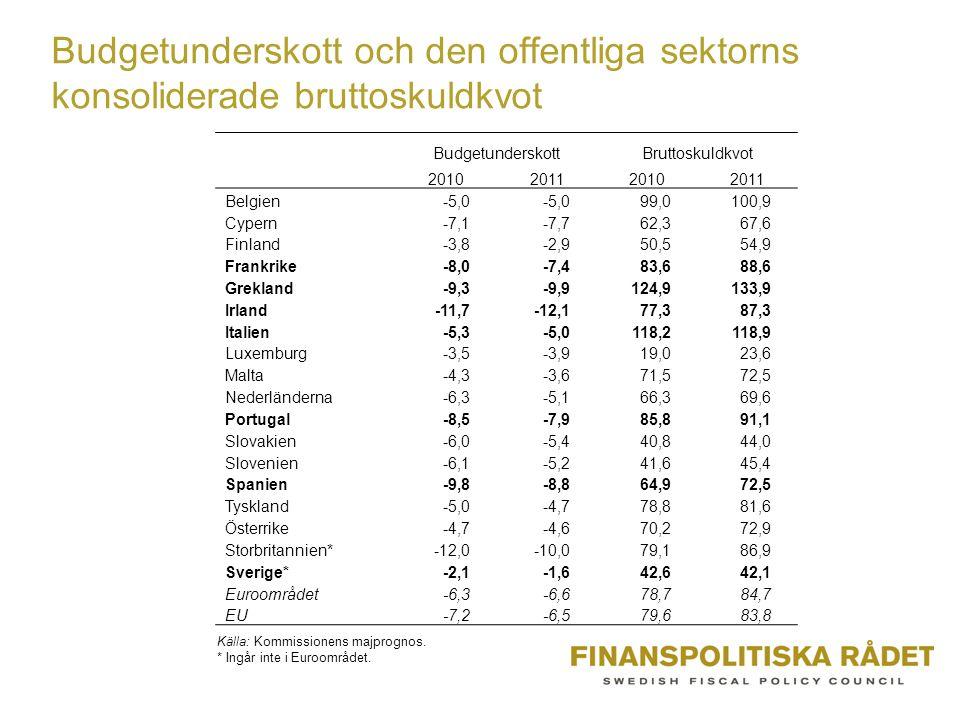 Budgetunderskott och den offentliga sektorns konsoliderade bruttoskuldkvot BudgetunderskottBruttoskuldkvot 2010201120102011 Belgien-5,0 99,0100,9 Cypern-7,1-7,762,367,6 Finland-3,8-2,950,554,9 Frankrike-8,0-7,483,688,6 Grekland-9,3-9,9124,9133,9 Irland-11,7-12,177,387,3 Italien-5,3-5,0118,2118,9 Luxemburg-3,5-3,919,023,6 Malta-4,3-3,671,572,5 Nederländerna-6,3-5,166,369,6 Portugal-8,5-7,985,891,1 Slovakien-6,0-5,440,844,0 Slovenien-6,1-5,241,645,4 Spanien-9,8-8,864,972,5 Tyskland-5,0-4,778,881,6 Österrike-4,7-4,670,272,9 Storbritannien*-12,0-10,079,186,9 Sverige*-2,1-1,642,642,1 Euroområdet-6,3-6,678,784,7 EU-7,2-6,579,683,8 Källa: Kommissionens majprognos.