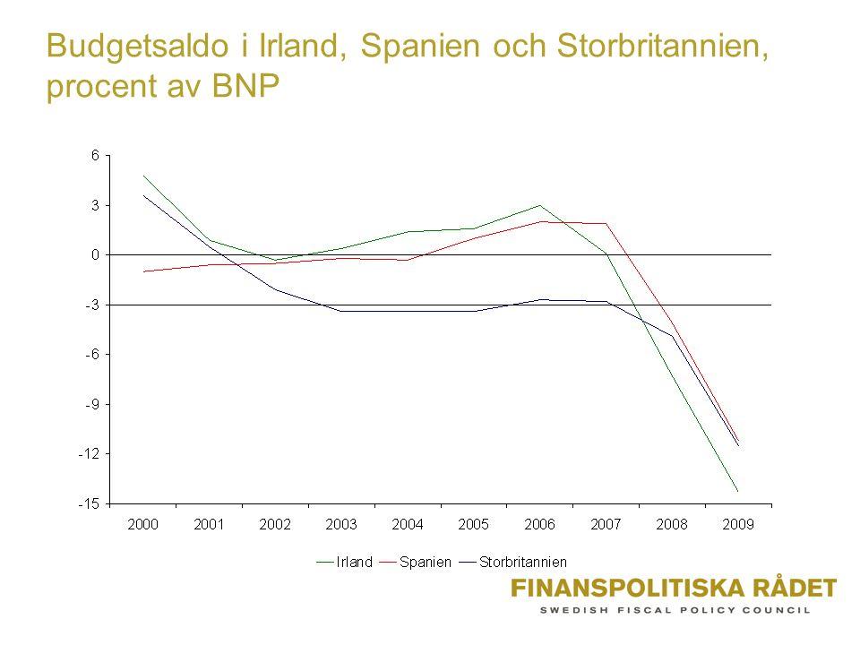 Budgetsaldo i Irland, Spanien och Storbritannien, procent av BNP