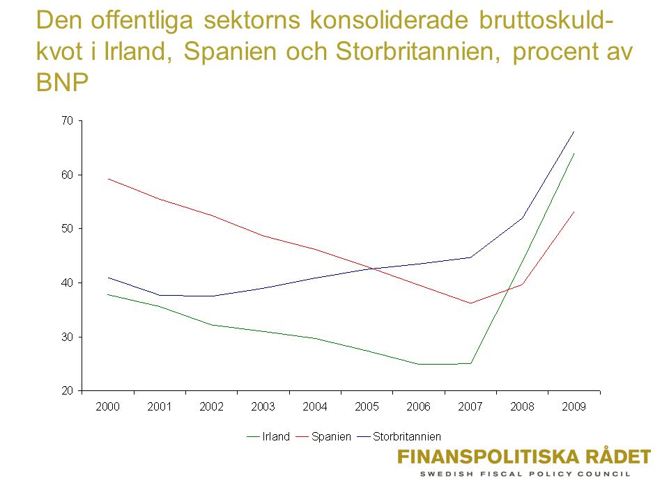 Den offentliga sektorns konsoliderade bruttoskuld- kvot i Irland, Spanien och Storbritannien, procent av BNP