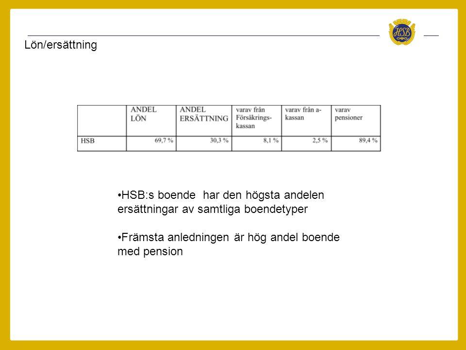 Lön/ersättning •HSB:s boende har den högsta andelen ersättningar av samtliga boendetyper •Främsta anledningen är hög andel boende med pension