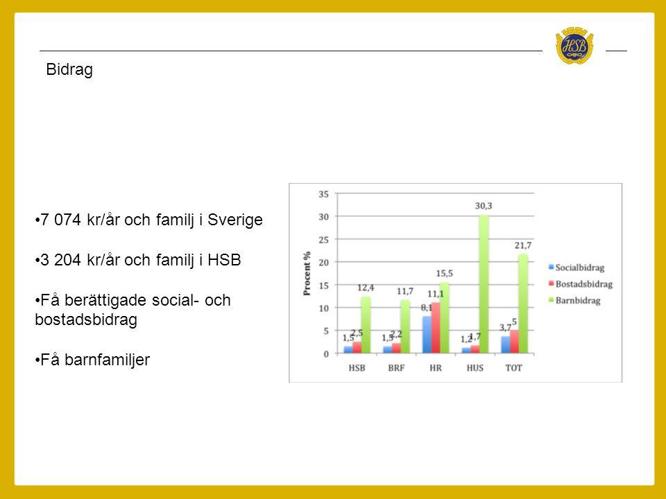 Bidrag •7 074 kr/år och familj i Sverige •3 204 kr/år och familj i HSB •Få berättigade social- och bostadsbidrag •Få barnfamiljer