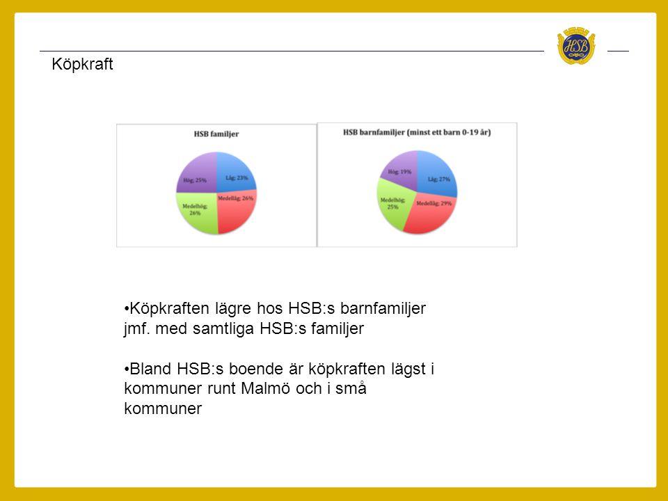 Köpkraft •Köpkraften lägre hos HSB:s barnfamiljer jmf. med samtliga HSB:s familjer •Bland HSB:s boende är köpkraften lägst i kommuner runt Malmö och i