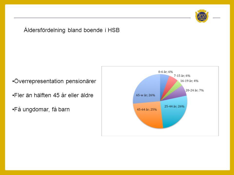 Åldersfördelning bland boende i HSB •Överrepresentation pensionärer •Fler än hälften 45 år eller äldre •Få ungdomar, få barn