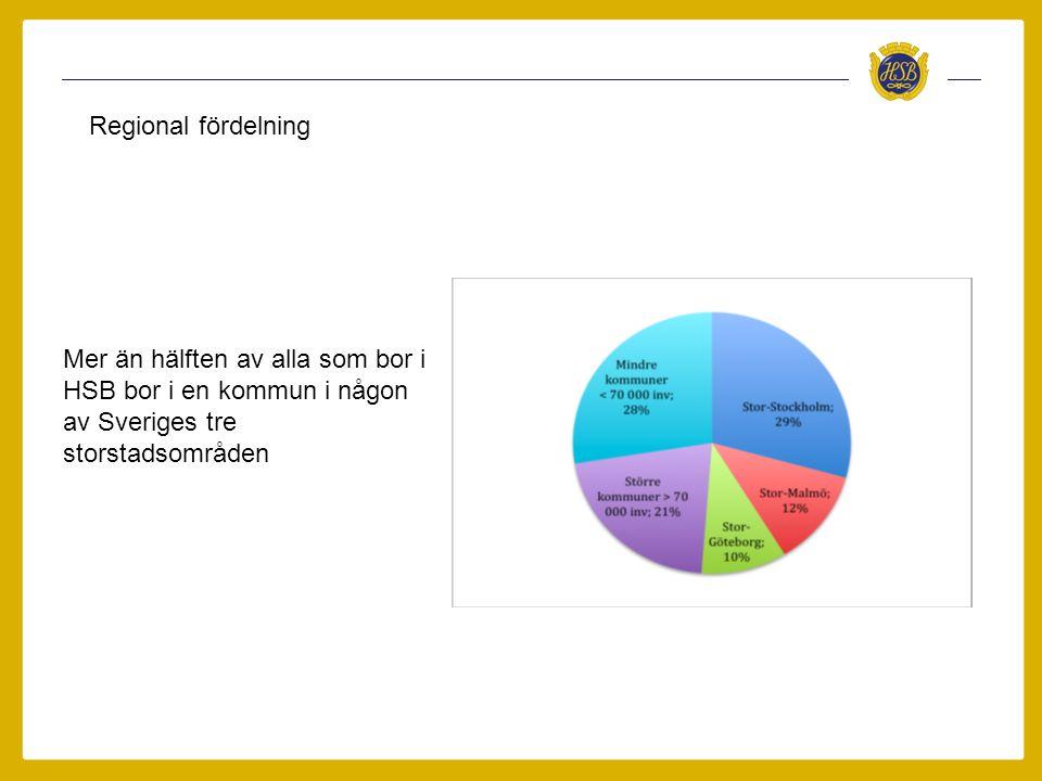 Regional fördelning Mer än hälften av alla som bor i HSB bor i en kommun i någon av Sveriges tre storstadsområden
