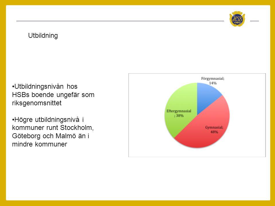 Utbildning •Utbildningsnivån hos HSBs boende ungefär som riksgenomsnittet •Högre utbildningsnivå i kommuner runt Stockholm, Göteborg och Malmö än i mindre kommuner