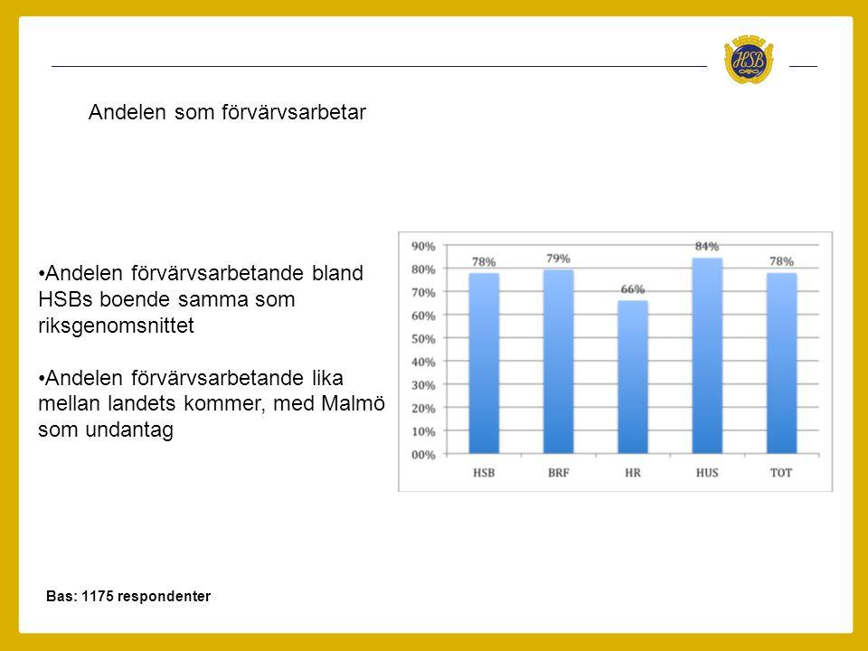 Bas: 1175 respondenter Andelen som förvärvsarbetar •Andelen förvärvsarbetande bland HSBs boende samma som riksgenomsnittet •Andelen förvärvsarbetande lika mellan landets kommer, med Malmö som undantag