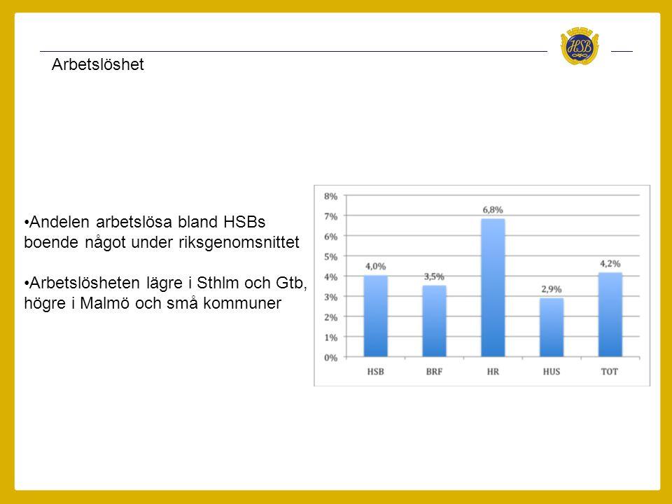 Arbetslöshet •Andelen arbetslösa bland HSBs boende något under riksgenomsnittet •Arbetslösheten lägre i Sthlm och Gtb, högre i Malmö och små kommuner