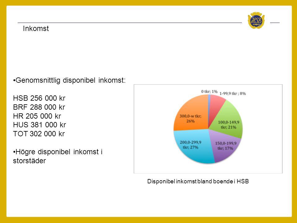 Inkomst •Genomsnittlig disponibel inkomst: HSB 256 000 kr BRF 288 000 kr HR 205 000 kr HUS 381 000 kr TOT 302 000 kr •Högre disponibel inkomst i storstäder Disponibel inkomst bland boende i HSB