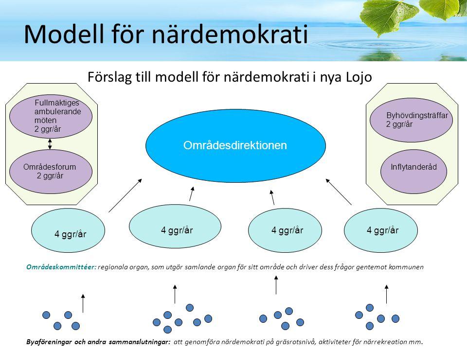 Modell för närdemokrati Förslag till modell för närdemokrati i nya Lojo Byaföreningar och andra sammanslutningar: att genomföra närdemokrati på gräsro