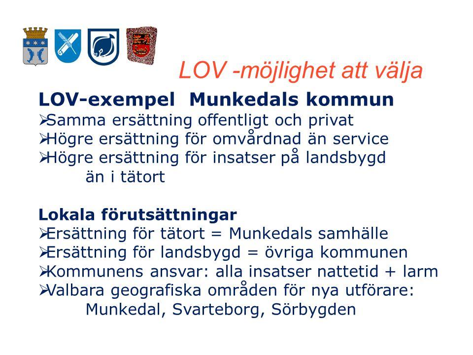 LOV -möjlighet att välja LOV-exempel Munkedals kommun  Samma ersättning offentligt och privat  Högre ersättning för omvårdnad än service  Högre ersättning för insatser på landsbygd än i tätort Lokala förutsättningar  Ersättning för tätort = Munkedals samhälle  Ersättning för landsbygd = övriga kommunen  Kommunens ansvar: alla insatser nattetid + larm  Valbara geografiska områden för nya utförare: Munkedal, Svarteborg, Sörbygden