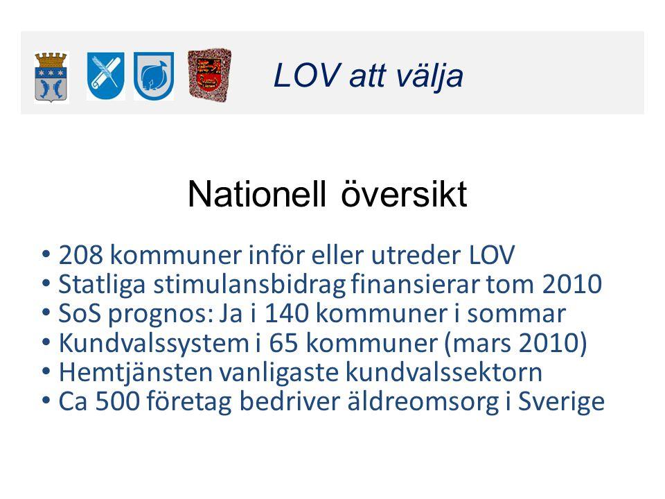 Klicka här för att ändra format LOV att välja Klicka här för att ändra format LOV att välja Nationell översikt • 208 kommuner inför eller utreder LOV • Statliga stimulansbidrag finansierar tom 2010 • SoS prognos: Ja i 140 kommuner i sommar • Kundvalssystem i 65 kommuner (mars 2010) • Hemtjänsten vanligaste kundvalssektorn • Ca 500 företag bedriver äldreomsorg i Sverige LOV att välja