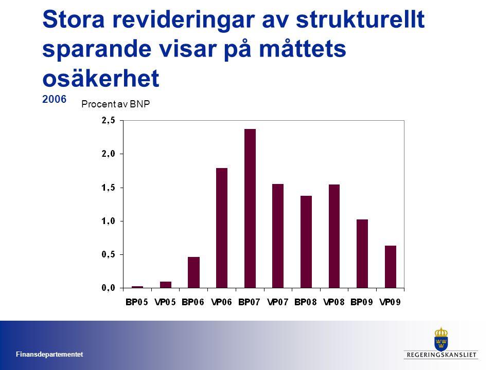 Finansdepartementet Stora revideringar av strukturellt sparande visar på måttets osäkerhet 2006 Procent av BNP