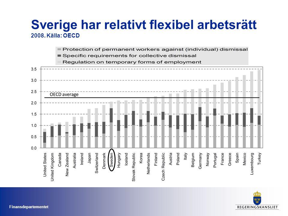 Finansdepartementet Sverige har relativt flexibel arbetsrätt 2008. Källa: OECD