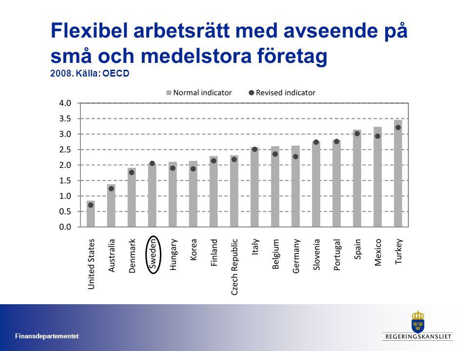 Finansdepartementet Flexibel arbetsrätt med avseende på små och medelstora företag 2008.