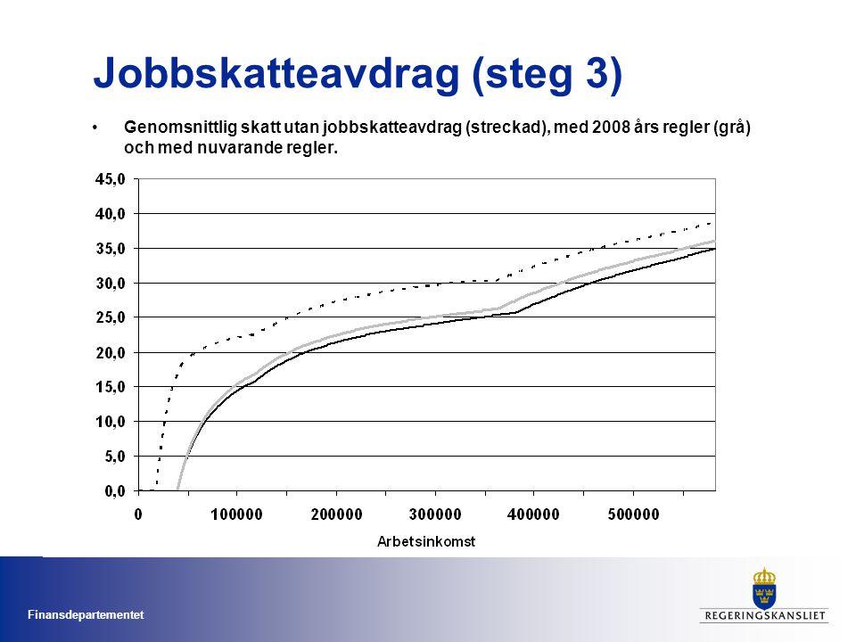 Finansdepartementet Jobbskatteavdrag (steg 3) •Genomsnittlig skatt utan jobbskatteavdrag (streckad), med 2008 års regler (grå) och med nuvarande regler.