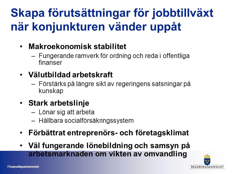 Finansdepartementet Skapa förutsättningar för jobbtillväxt när konjunkturen vänder uppåt •Makroekonomisk stabilitet –Fungerande ramverk för ordning och reda i offentliga finanser •Välutbildad arbetskraft –Förstärks på längre sikt av regeringens satsningar på kunskap •Stark arbetslinje –Lönar sig att arbeta –Hållbara socialförsäkringssystem •Förbättrat entreprenörs- och företagsklimat •Väl fungerande lönebildning och samsyn på arbetsmarknaden om vikten av omvandling