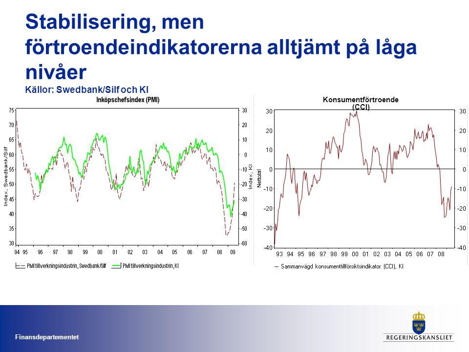 Finansdepartementet Stabilisering, men förtroendeindikatorerna alltjämt på låga nivåer Källor: Swedbank/Silf och KI Konsumentförtroende (CCI)