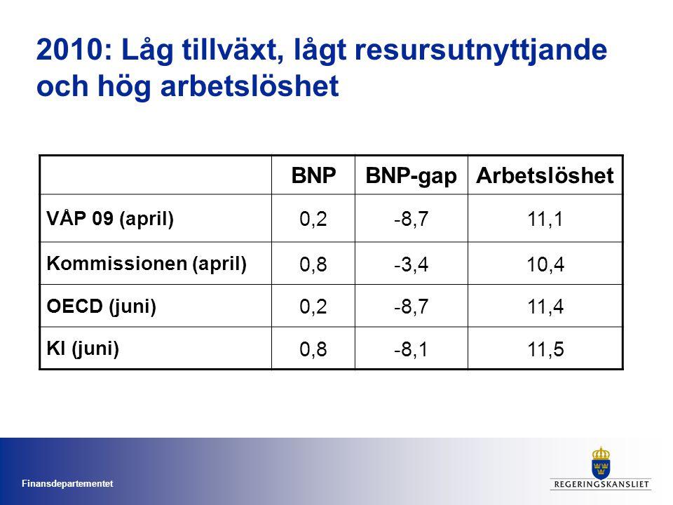 Finansdepartementet 2010: Låg tillväxt, lågt resursutnyttjande och hög arbetslöshet BNPBNP-gapArbetslöshet VÅP 09 (april) 0,2-8,711,1 Kommissionen (april) 0,8-3,410,4 OECD (juni) 0,2-8,711,4 KI (juni) 0,8-8,111,5