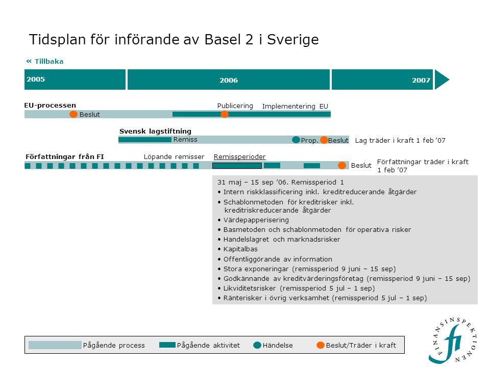 Beslut 2005 20062007 Tidsplan för införande av Basel 2 i Sverige EU-processen « Tillbaka Beslut Implementering EU 31 maj – 15 sep '06. Remissperiod 1