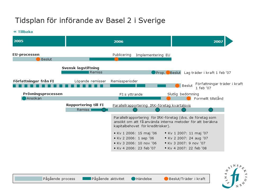 Beslut 2005 20062007 Tidsplan för införande av Basel 2 i Sverige EU-processen « Tillbaka Beslut Implementering EU Rapportering till FI Remiss Parallel