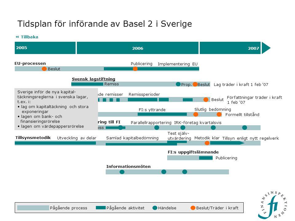 Beslut 2005 20062007 Tidsplan för införande av Basel 2 i Sverige EU-processen « Tillbaka Beslut Implementering EU Rapportering till FI Remiss Parallellrapportering IRK-företag kvartalsvis 24 mar – 12 maj.