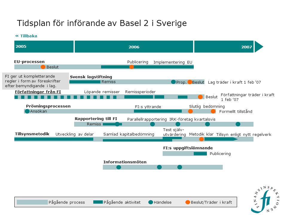 Beslut 2005 20062007 Tidsplan för införande av Basel 2 i Sverige EU-processen « Tillbaka Beslut Implementering EU Rapportering till FI Remiss Parallellrapportering IRK-företag kvartalsvis Publicering Svensk lagstiftning Lag träder i kraft 1 feb '07 Prövningsprocessen Prop.