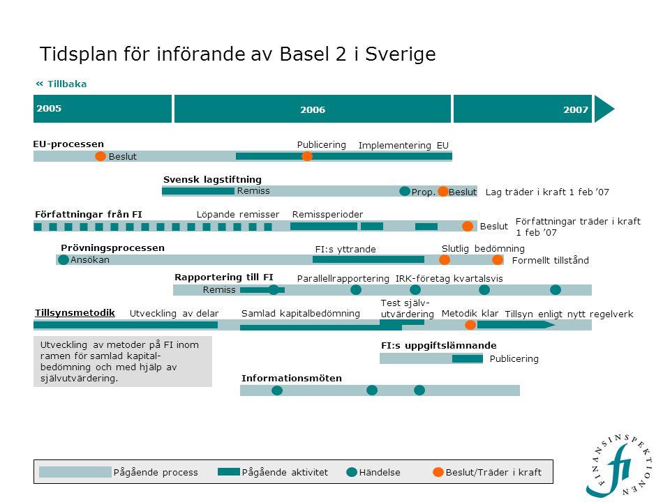 Beslut 2005 20062007 Tidsplan för införande av Basel 2 i Sverige EU-processen « Tillbaka Beslut Implementering EU 17 nov – 8 dec '06.