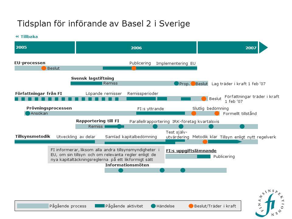 Beslut 2005 20062007 Tidsplan för införande av Basel 2 i Sverige EU-processen « Tillbaka Beslut Implementering EU FI kommer att ordna övergripande och riktade informationsmöten för olika målgrupper.
