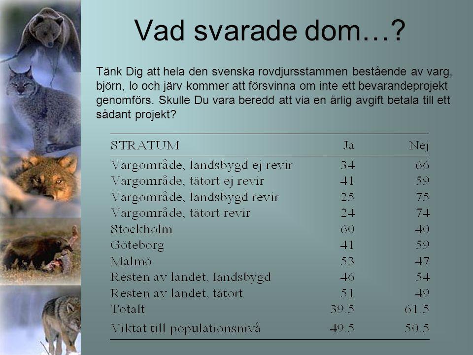 Vad svarade dom…? Tänk Dig att hela den svenska rovdjursstammen bestående av varg, björn, lo och järv kommer att försvinna om inte ett bevarandeprojek