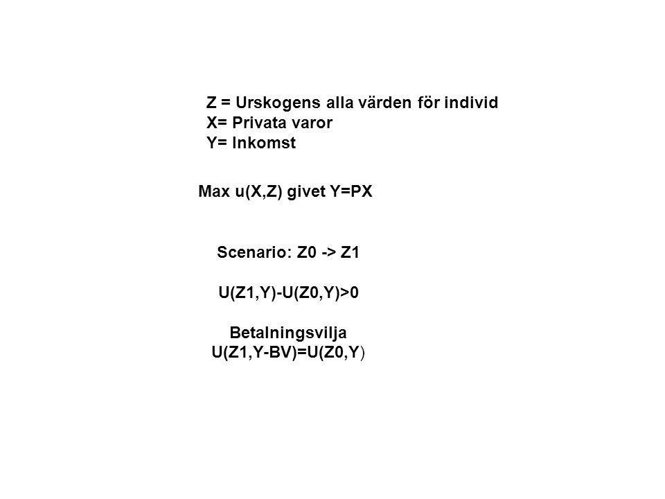 Z = Urskogens alla värden för individ X= Privata varor Y= Inkomst Max u(X,Z) givet Y=PX Scenario: Z0 -> Z1 U(Z1,Y)-U(Z0,Y)>0 Betalningsvilja U(Z1,Y-BV)=U(Z0,Y)