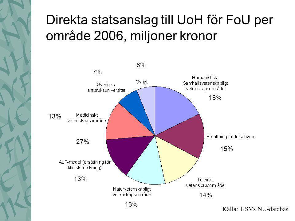 Direkta statsanslag till UoH för FoU per område 2006, miljoner kronor 18% 15% 14% 13% 27% 7% 6% Källa: HSVs NU-databas