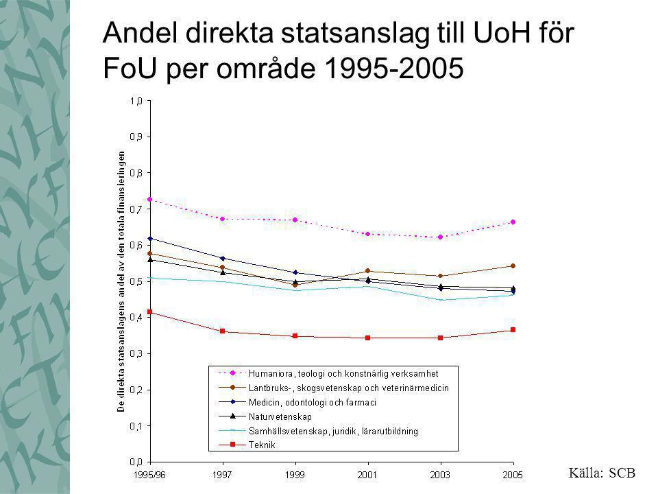 Andel direkta statsanslag till UoH för FoU per område 1995-2005 Källa: SCB