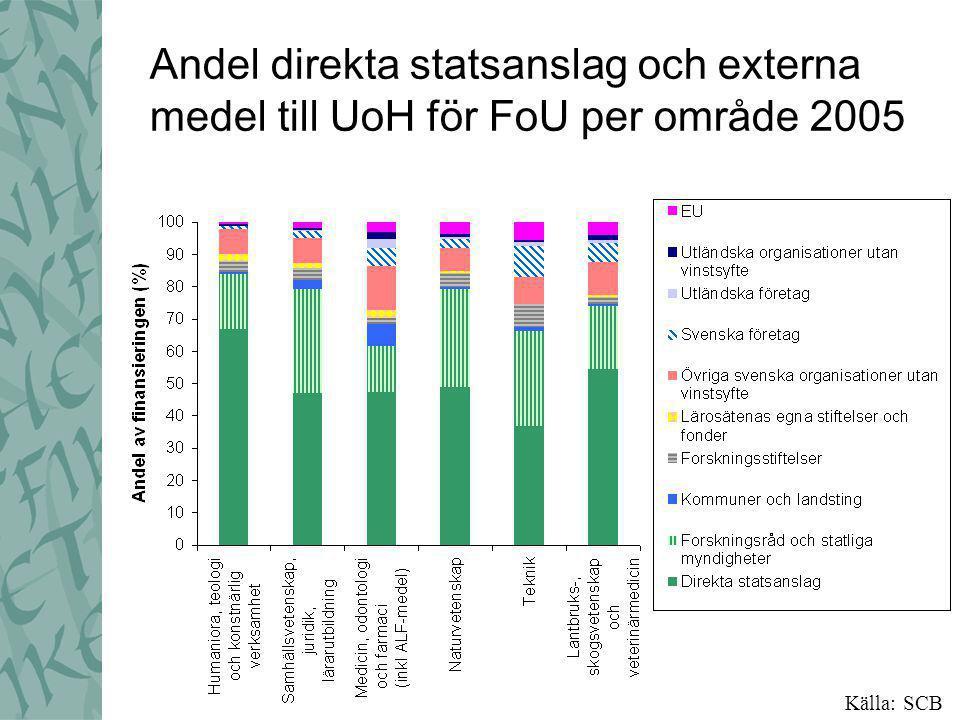 Andel direkta statsanslag och externa medel till UoH för FoU per område 2005 Källa: SCB