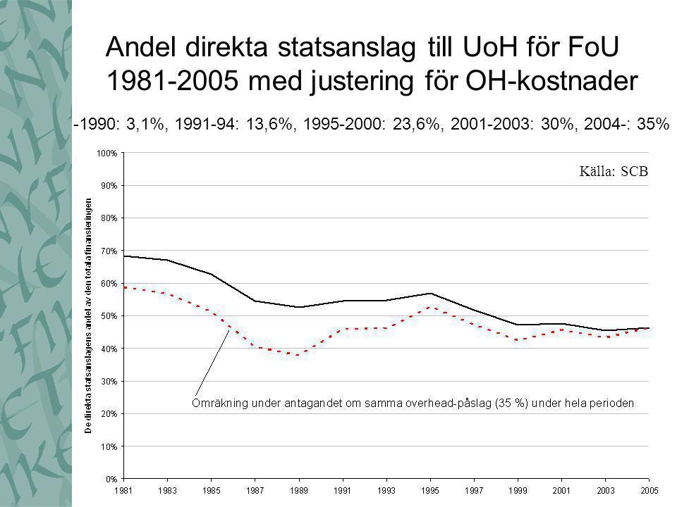 Andel direkta statsanslag till UoH för FoU 1981-2005 med justering för OH-kostnader -1990: 3,1%, 1991-94: 13,6%, 1995-2000: 23,6%, 2001-2003: 30%, 2004-: 35% Källa: SCB