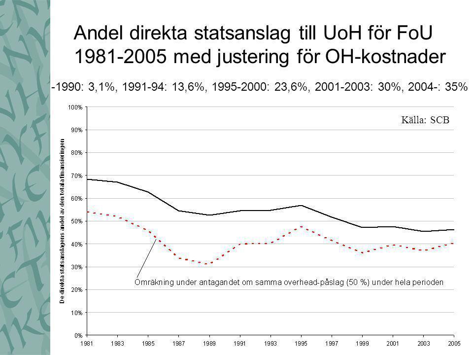 -1990: 3,1%, 1991-94: 13,6%, 1995-2000: 23,6%, 2001-2003: 30%, 2004-: 35% Andel direkta statsanslag till UoH för FoU 1981-2005 med justering för OH-kostnader