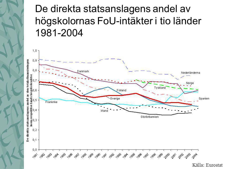 De direkta statsanslagens andel av högskolornas FoU-intäkter i tio länder 1981-2004 Källa: Eurostat