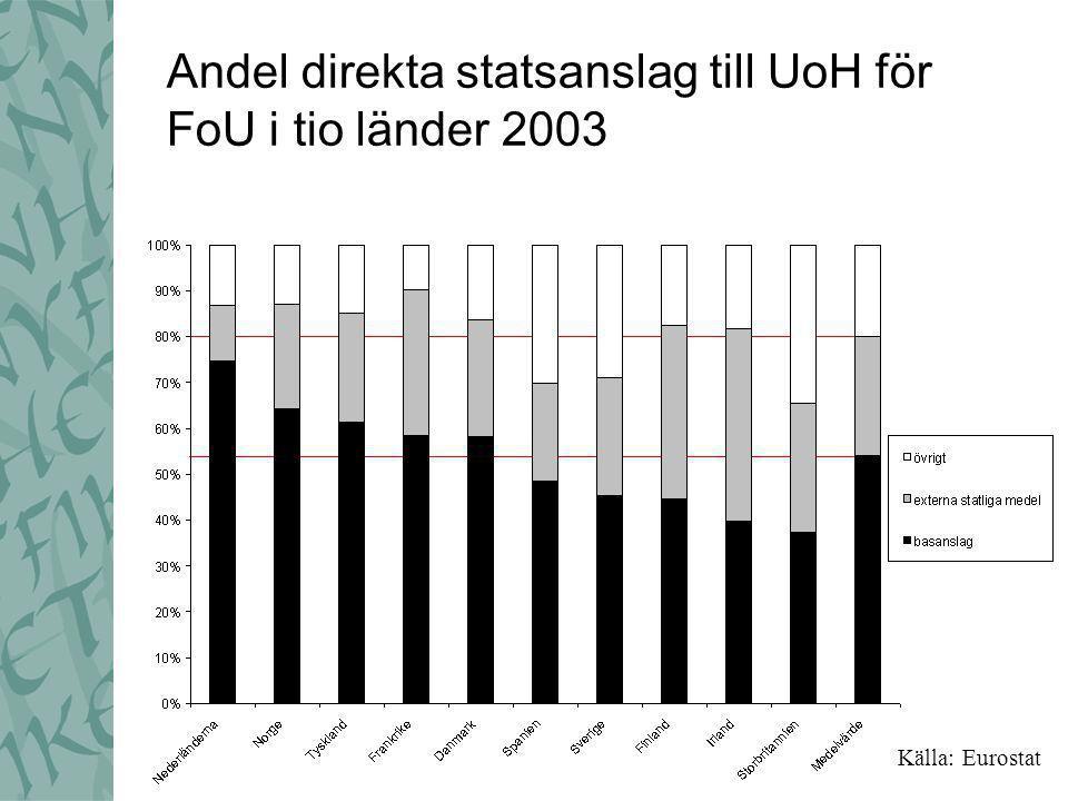 Andel direkta statsanslag till UoH för FoU i tio länder 2003 Källa: Eurostat