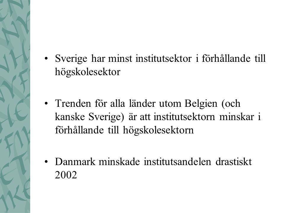 •Sverige har minst institutsektor i förhållande till högskolesektor •Trenden för alla länder utom Belgien (och kanske Sverige) är att institutsektorn minskar i förhållande till högskolesektorn •Danmark minskade institutsandelen drastiskt 2002
