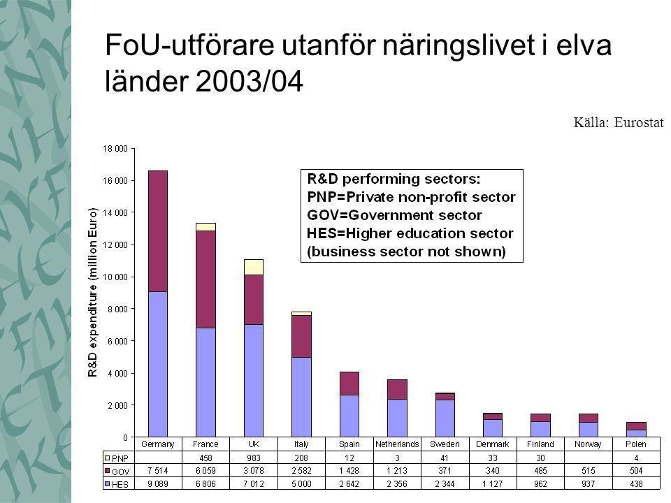 FoU-utförare utanför näringslivet i elva länder 2003/04 Källa: Eurostat