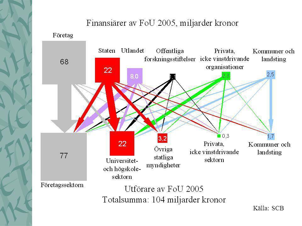 Högskolornas FoU-intäkter 1995-2006 (2005 års prisnivå) Källa: HSVs NU-databas
