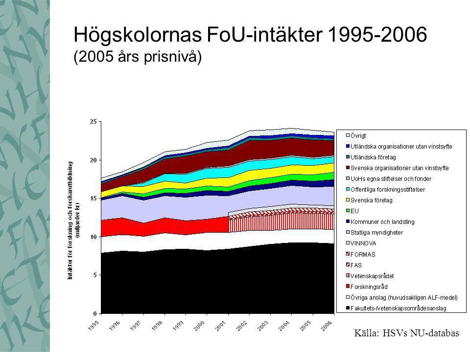 Högskolornas FoU-intäkter 2006 Källa: HSVs NU-databas